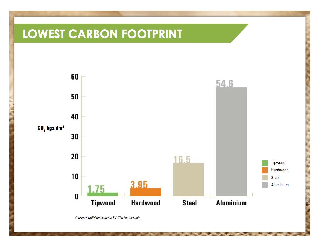 Tipwood Carbon Footprint